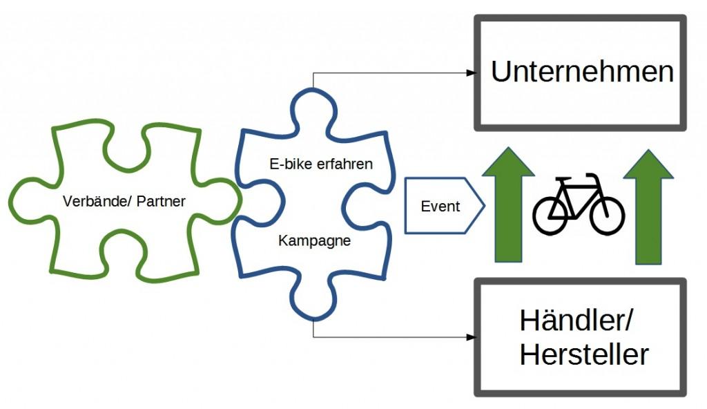Schaubild Geschäftsmodell E-Bike erfahren