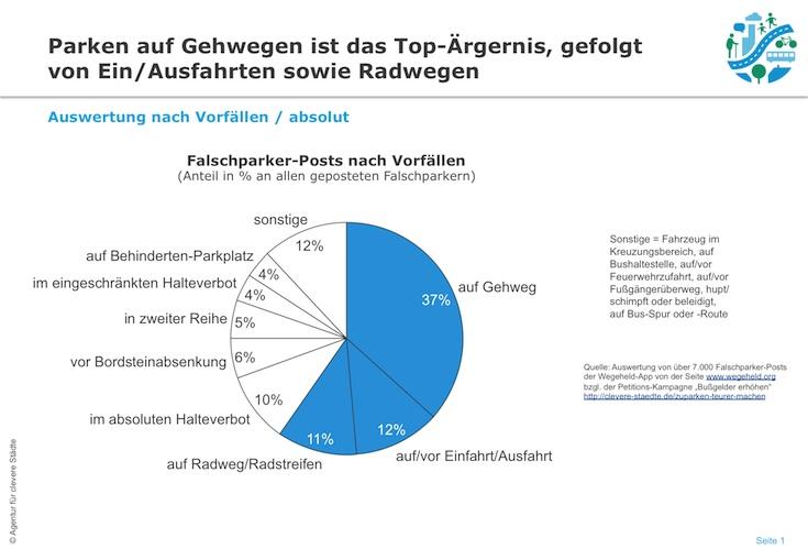 Wegehld-App: Ranking Falschparken Vorfälle