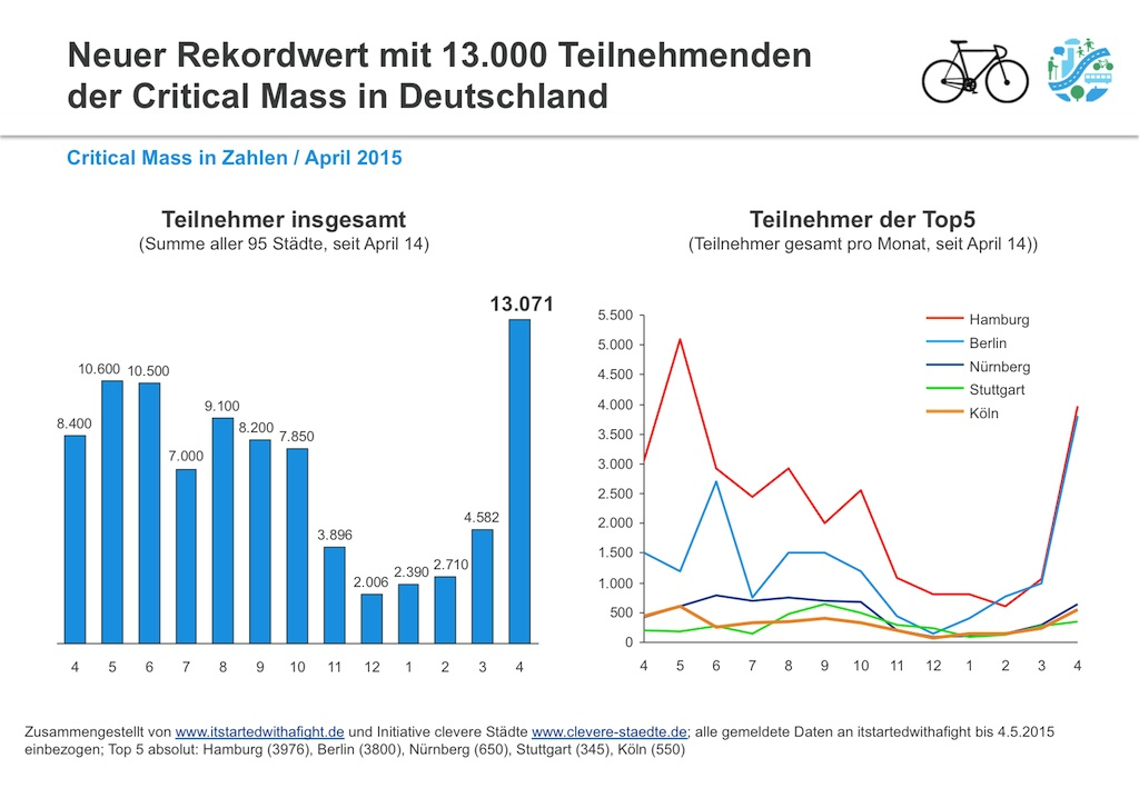 Critical Mass Teilnehmer deutschlandweit April 2015