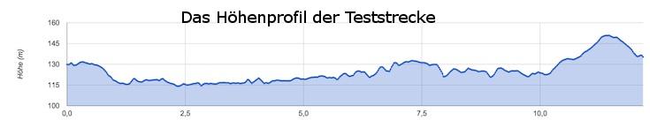 E-Bike Vision Ersatzakku Stresstest - Höhenprofil Teststrecke