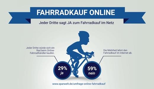 Vorschau infografik online fahrradkauf sparwelt