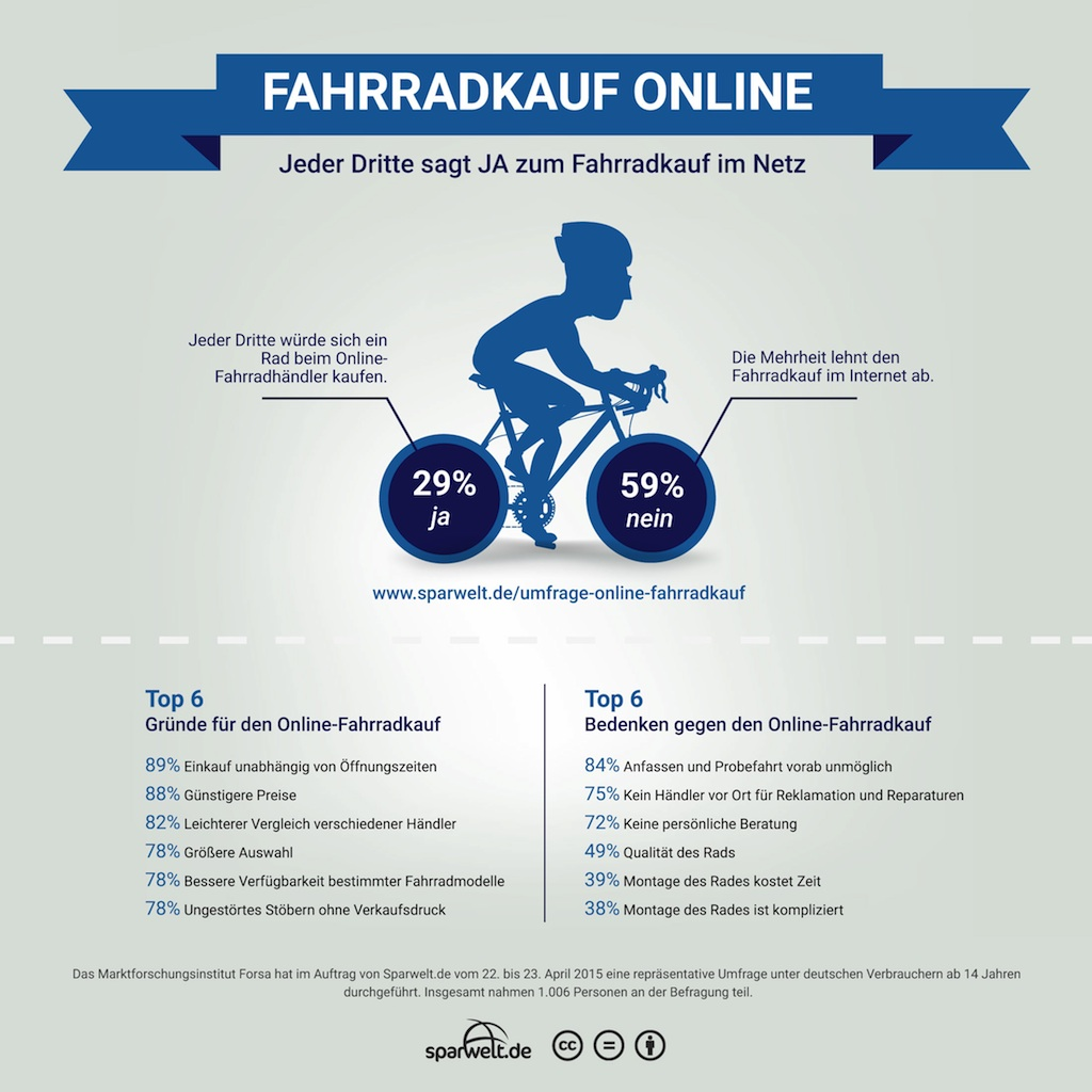 infografik-online-fahrradkauf-pm 1024px