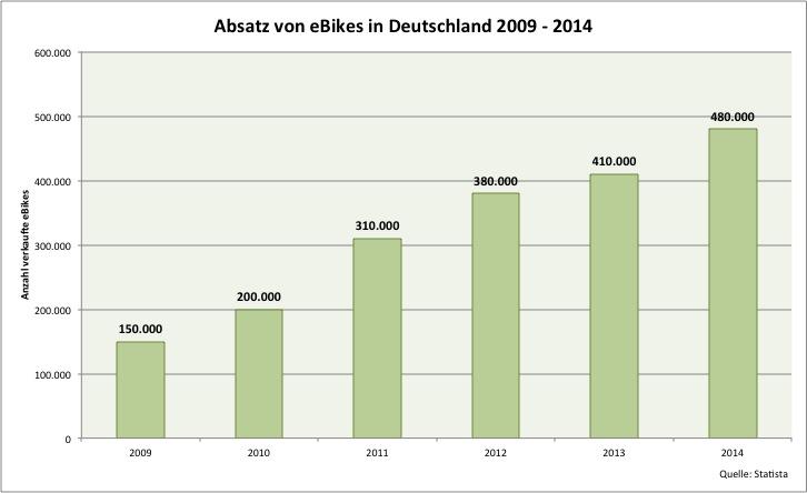 Absatz eBikes in Deutschland 2009 - 2014