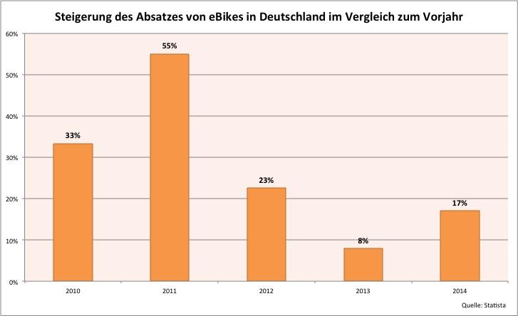 Veränderung Absatz eBikes in Deutschland