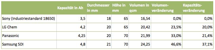 Rundzelle Dimensionen Kapazität Vergleich
