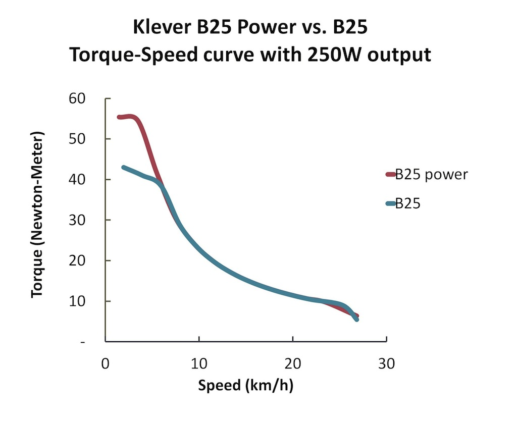 Klever B25 Power vs. B25 Torque-Speed curve with 250W output 20150724