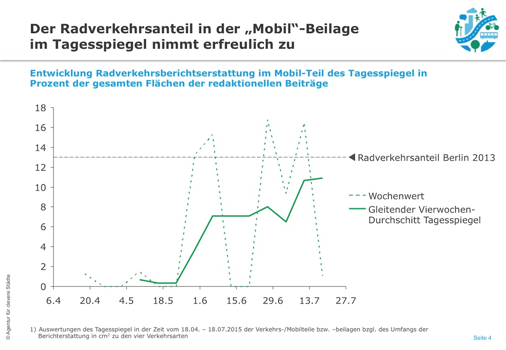151001 Zeitungs-ModalSplit-Grafiken IV