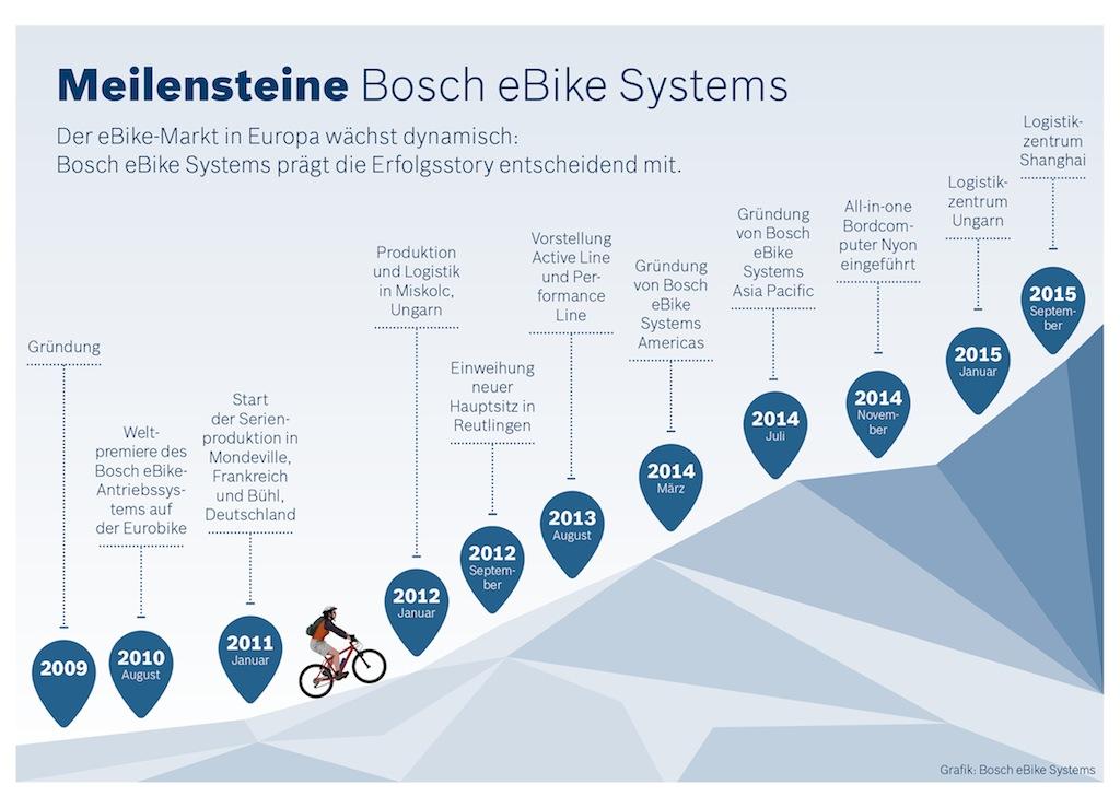 Meilensteine Bosch eBike Systems