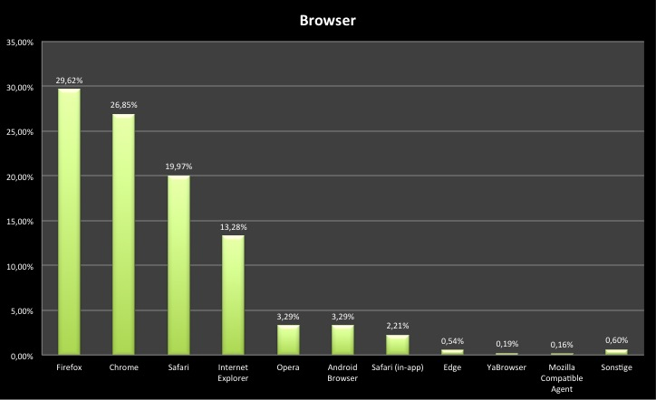 inside eBike 2015 Statistik Browser