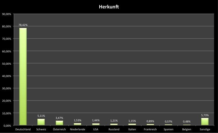 inside eBike 2015 Statistik Herkunft