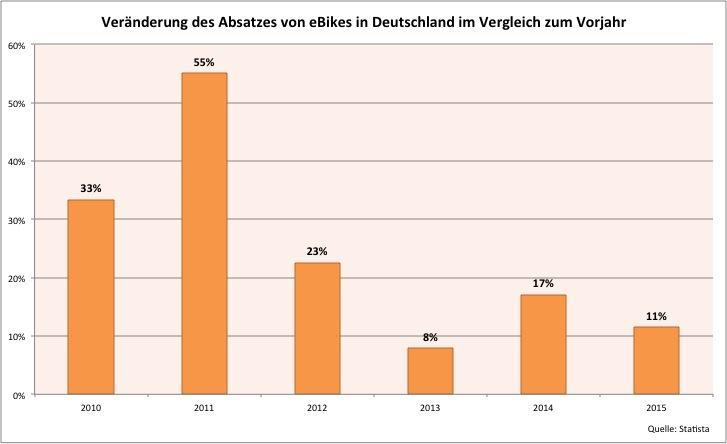 Wachstum eBikes in Deutschland 2009 - 2015