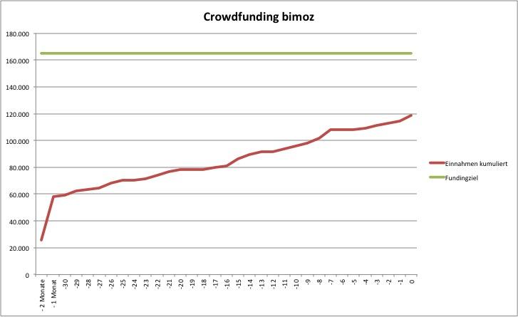 crowdfunding bimoz