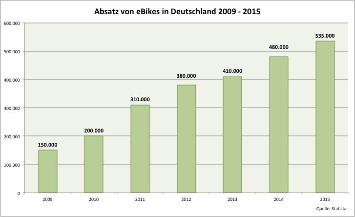 eBike Absatz 2009-2015