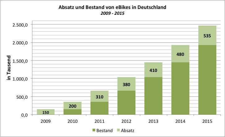 eBike: Absatz und Bestand 2009-2015