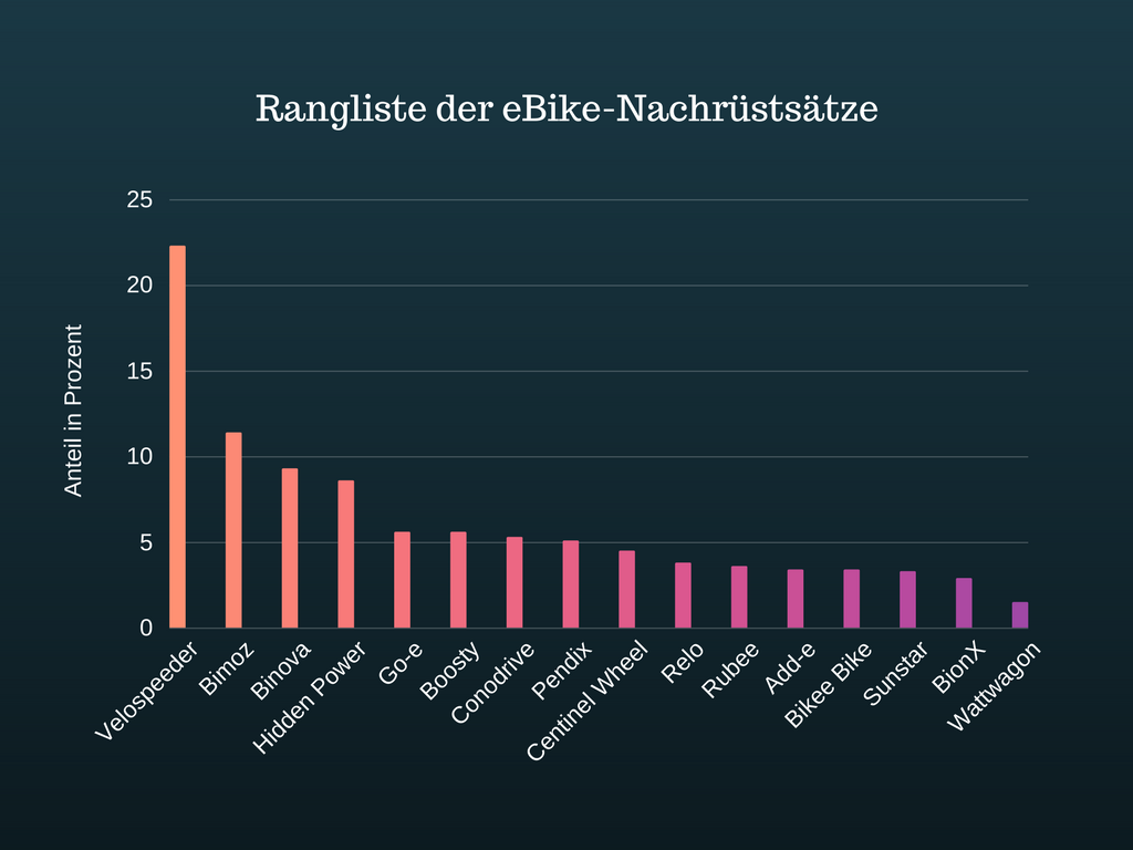 Rangliste der eBike-Nachrüstsätze auf inside-ebike.com