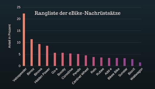 Vorschau Rangliste der eBike-Nachrüstsätze auf inside-ebike.com