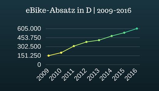 Vorschau - eBike Absatz in Deutschland 2009 - 2016